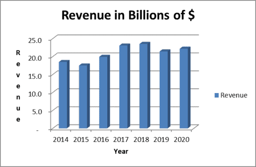 Southern Company revenue growth slow and steady