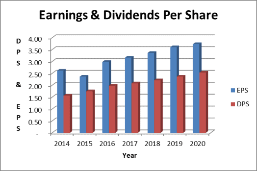 WEC dividend payout ratio & earnings trend