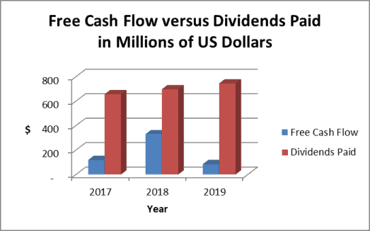 WEC dividend history and cash flow