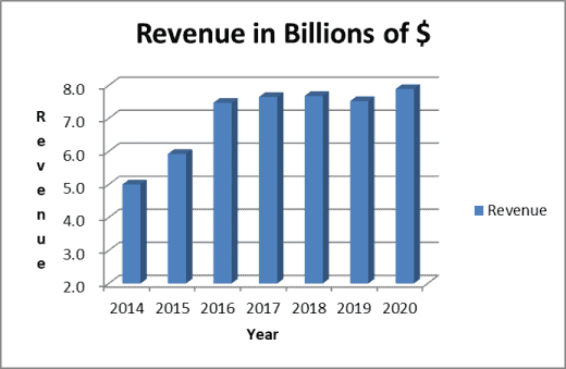 stable revenue supports the WEC dividend