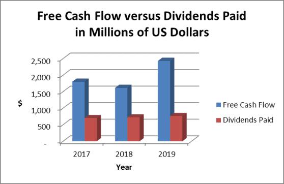CMI dividend safety