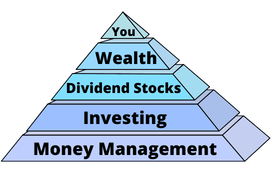Dividends Diversify wealth pyramid