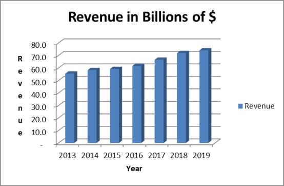 Revenue trend for UPS stock analysis