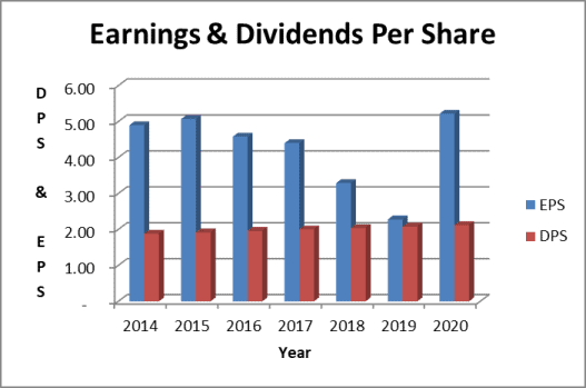 Walmart dividend payout ratio based on earnings