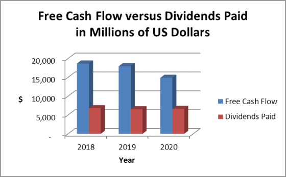 Walmart dividend payout ratio based on cash flow