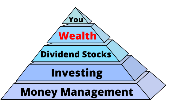 How to get wealth