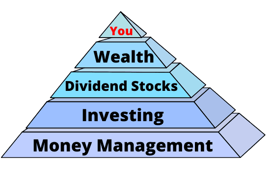 You and your wealth