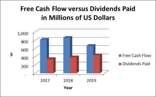 Hormel dividend payout ratio - cash