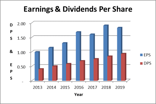 Hormel dividend payout ratio - earnings