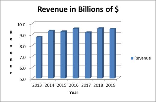 Hormel Foods revenue trend