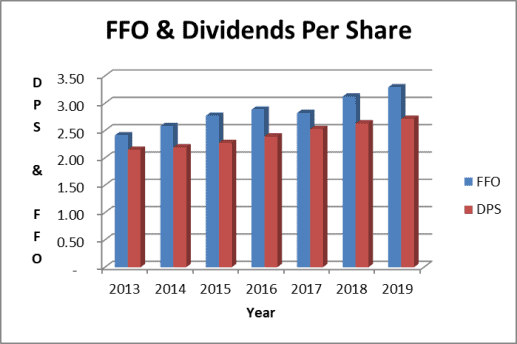 Realty Income dividend and FFO per share