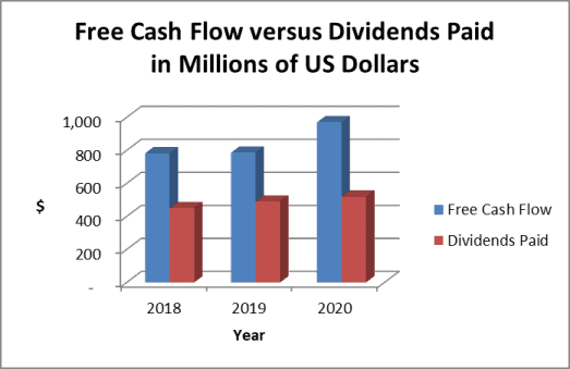Clorox dividends and cash
