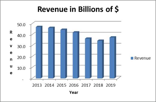 Coke stock analysis: revenue trend