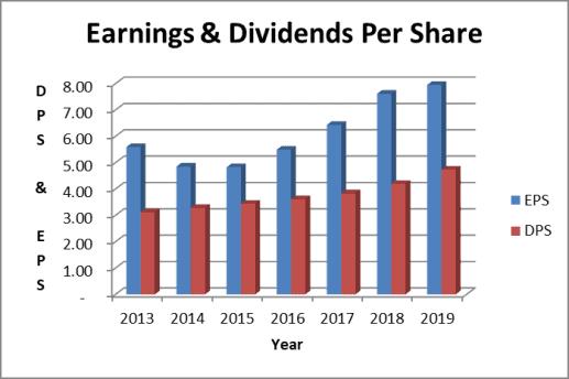 McDonald's dividend payout ratio & EPS