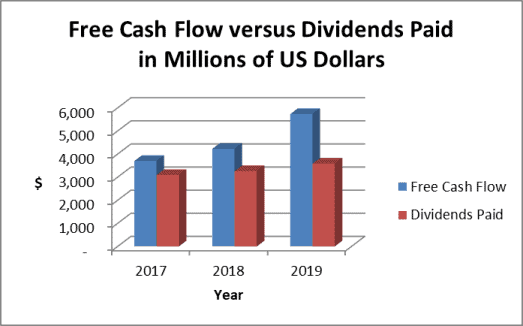 McDonald's dividend payout and cash flow