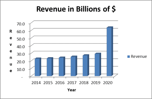 RTX stock analysis revenue trend