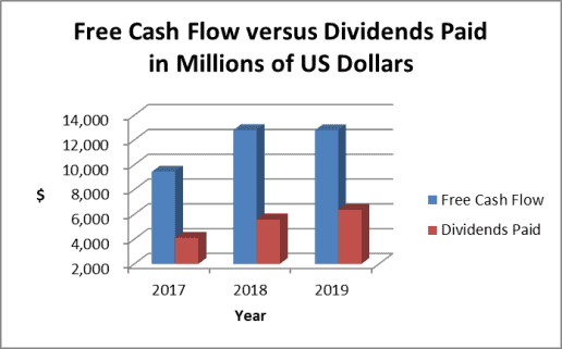 ABBV dividend payout vs. cash flow