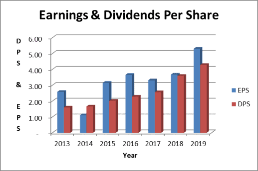 ABBV dividend payout ratio; earnings per share