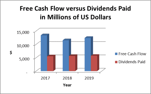 IBM dividend payout ratio based on cash