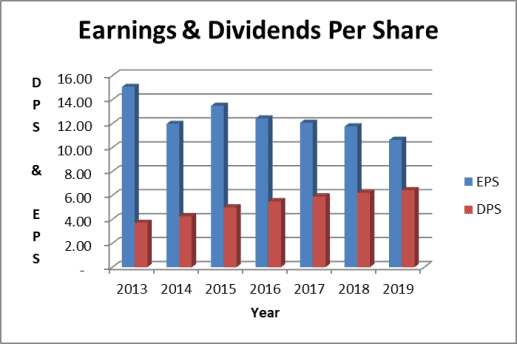 IBM dividend payout ratio based on earnings