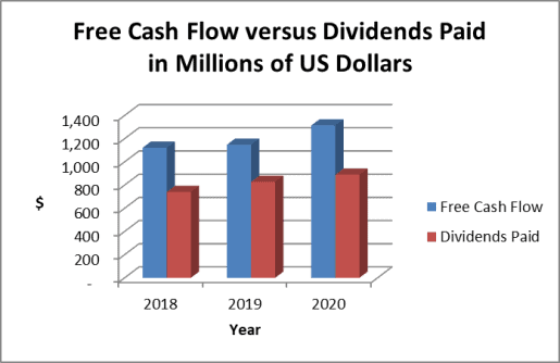 PAYX stock dividends and cash flow
