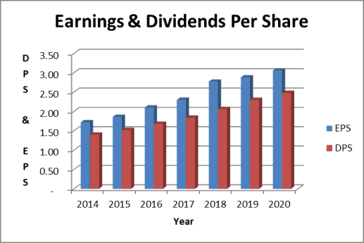 PAYX dividend payout ratio based on earnings