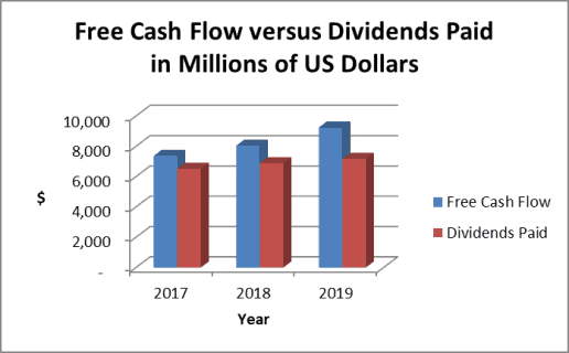 Philip Morris dividend payout ratio based on cash