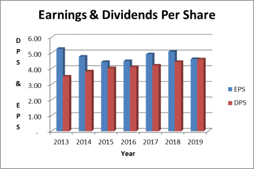 Philip Morris dividend payout ratio based on earnings