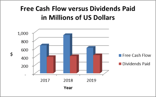 Genuine Parts dividend payout ratio based on cash flow