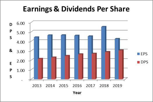 Genuine Parts dividend payout ratio base on earnings