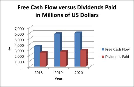 MDT dividend payout ratio based on cash