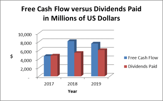 Altria dividend payout ratio based on cash