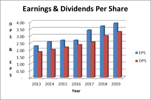 MO Dividend Payout Ratio