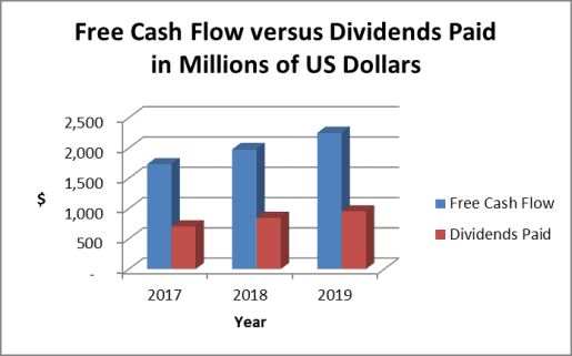 Norfolk Southern dividends and cash flow