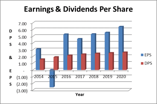 target dividend payout ratio