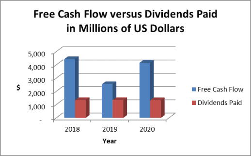 Target dividend payout and cash flow