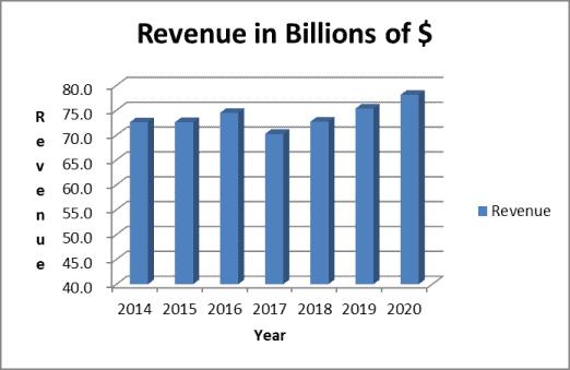 target financial analysis revenue trend