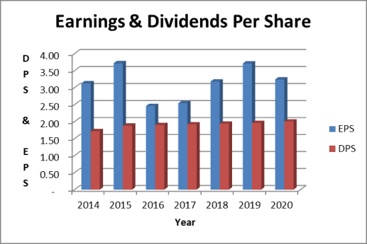 EMR dividend payout ratio