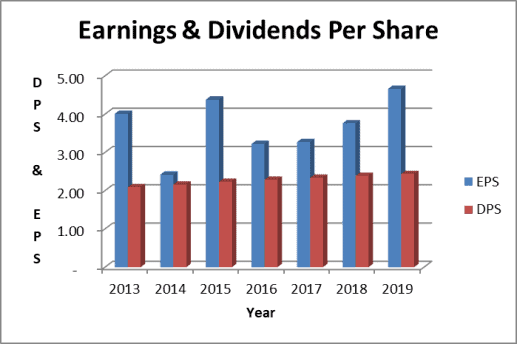 Verizon dividend payout ratio & earnings