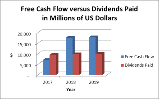 Verizon dividend payout versus cash