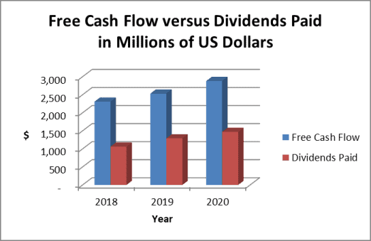 cash and dividends