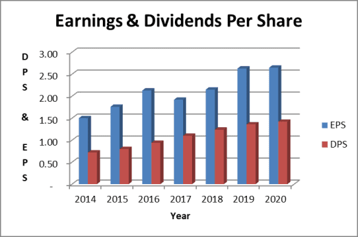 cisco dividend payout per share
