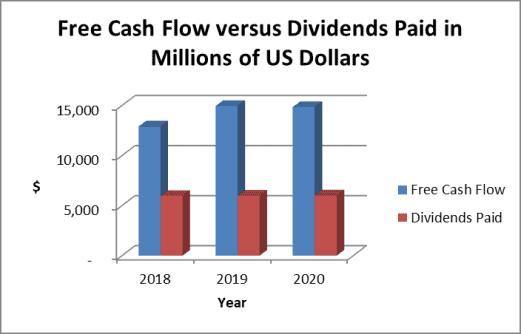 cisco dividend payout ratio