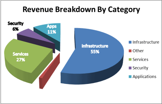 cisco stock analysis: revenue breakdown
