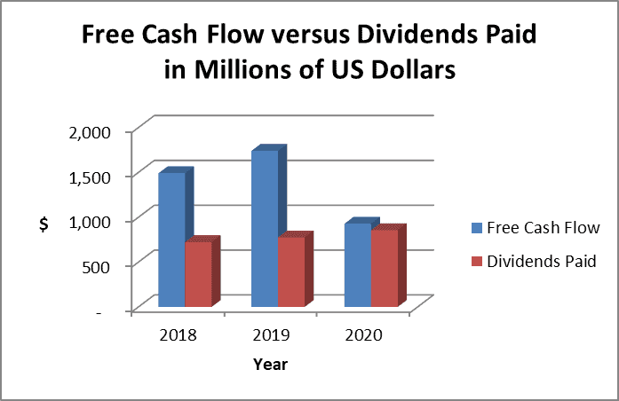 stock cash flow analysis