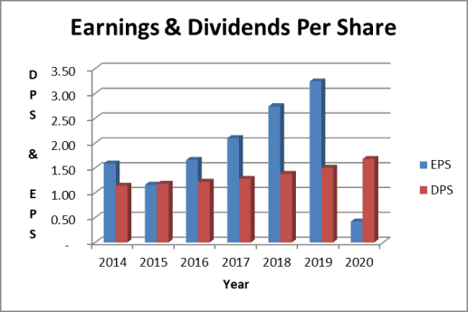 sysco dividend payout ratio