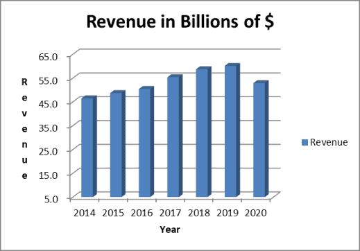sysco stock analysis: revenue trend
