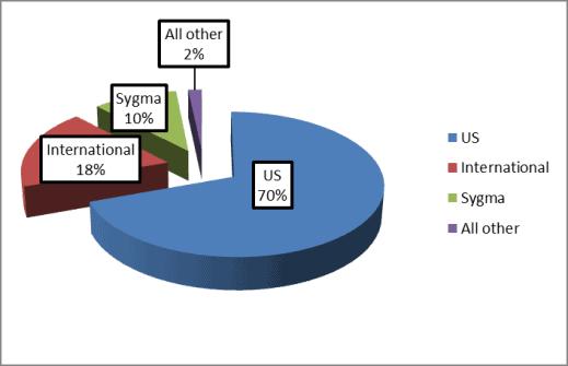 Sysco revenue by segment
