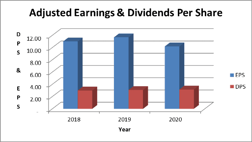 BD dividends and adjusted earnings