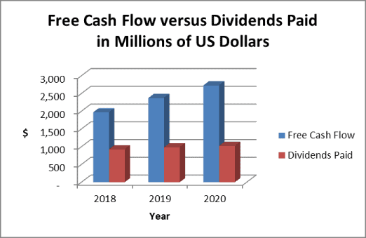 BDX dividends & cash flow